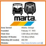 MARTA's Logo